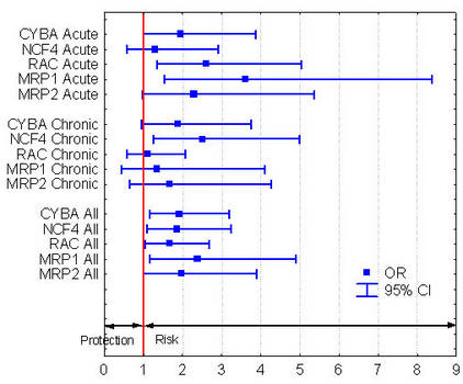 Figure 1: Odds ratios (OR) and confidence intervals (CI) to develop cardiotoxicity following doxorubicin treatment conferred by the predisposing alleles identified in this study. (Predisposing alleles not defined in this Figure.)