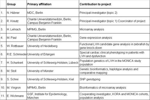 List of  NGFN groups participating in this network project.